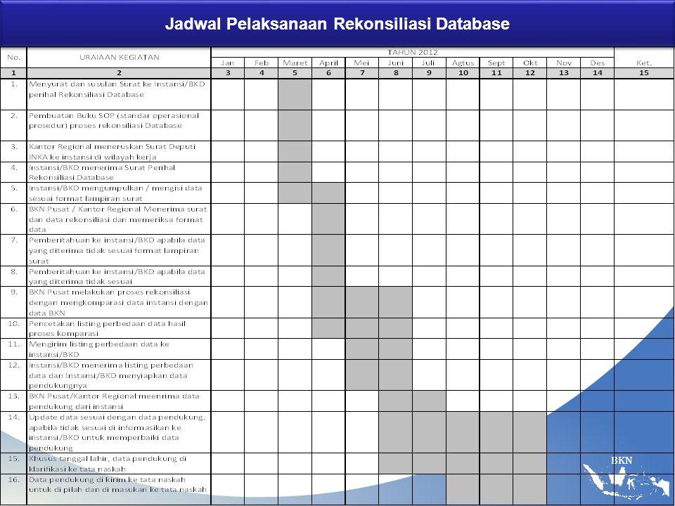 Jadwal Pelaksanaan Rekonsiliasi Database