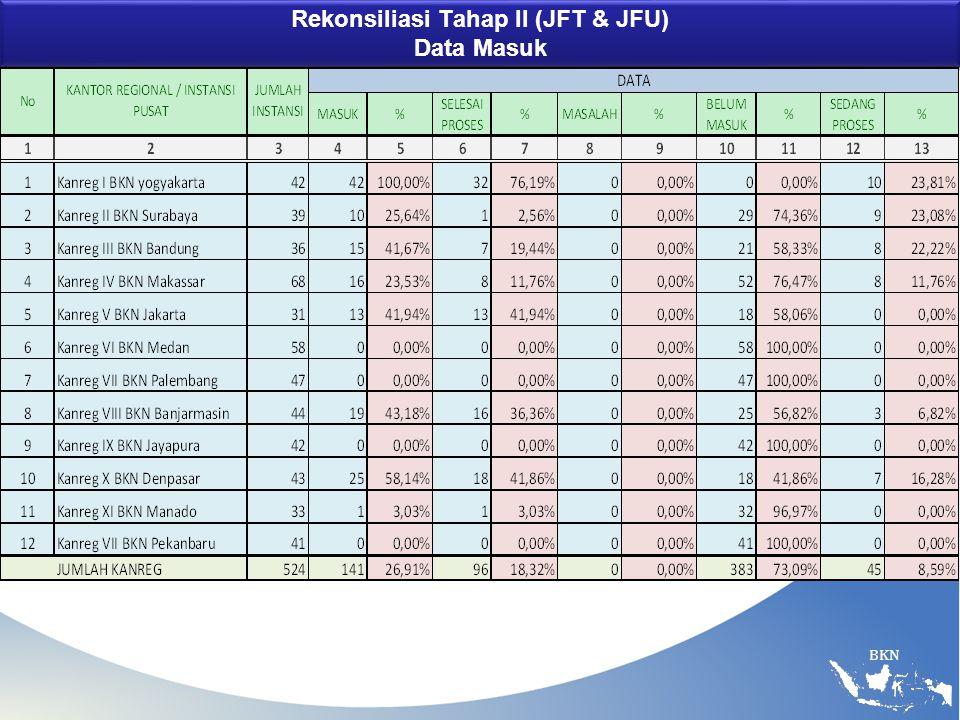 Rekonsiliasi Tahap II (JFT & JFU) Data Masuk