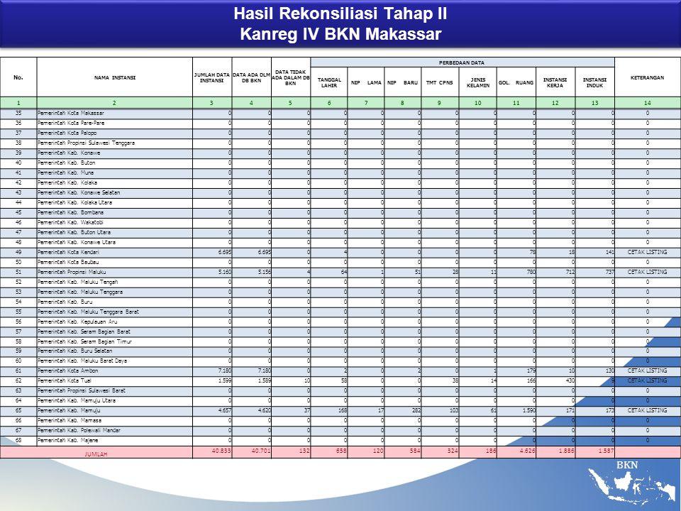 Hasil Rekonsiliasi Tahap II Kanreg IV BKN Makassar