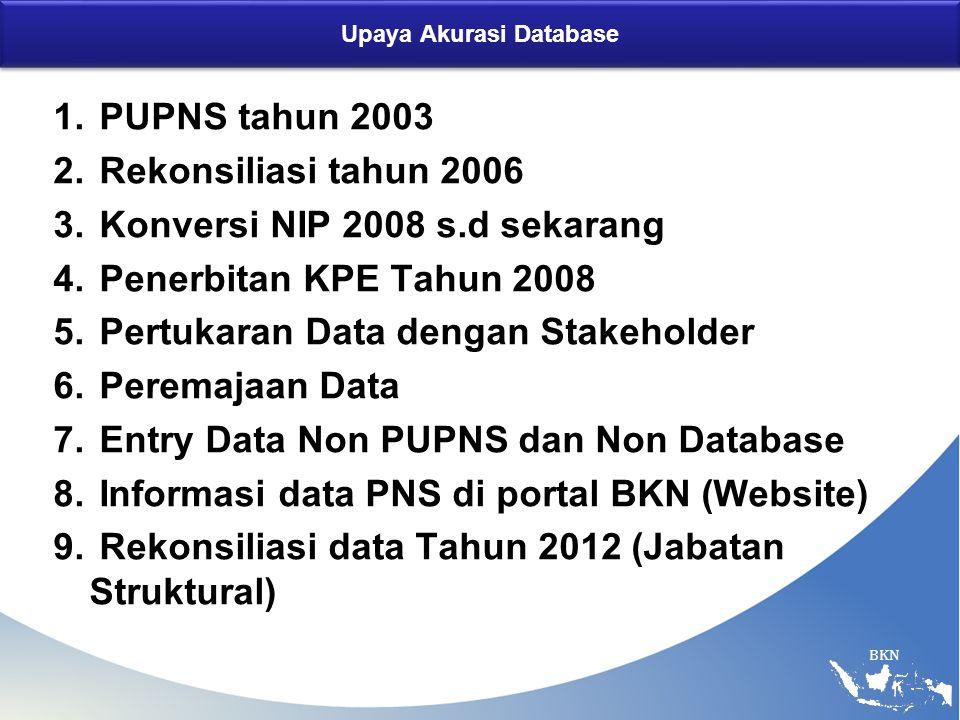 Upaya Akurasi Database