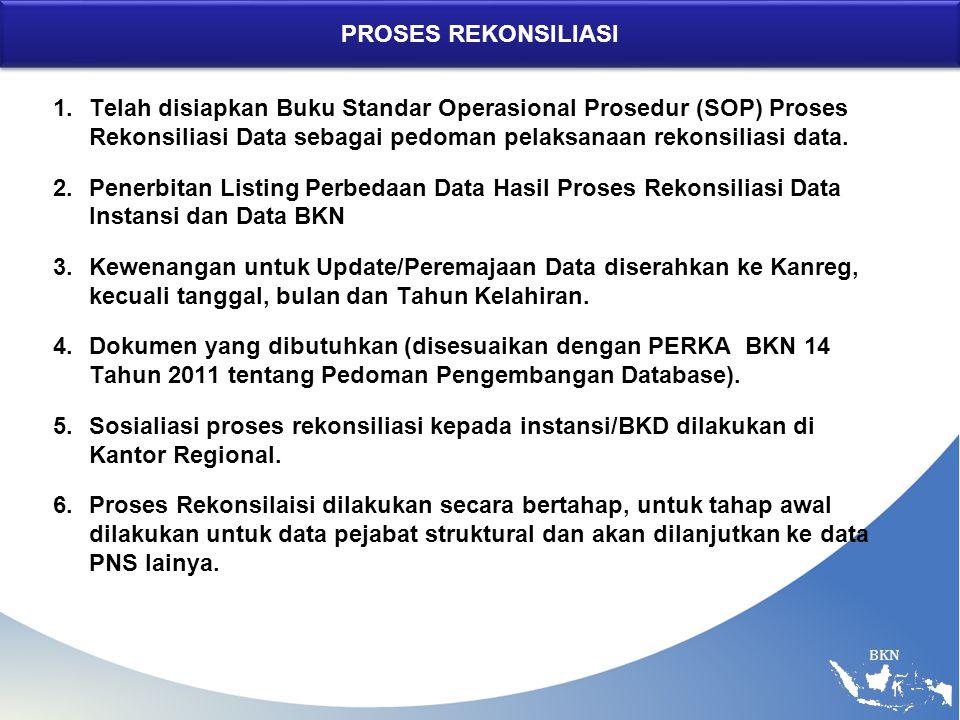 PROSES REKONSILIASI Telah disiapkan Buku Standar Operasional Prosedur (SOP) Proses Rekonsiliasi Data sebagai pedoman pelaksanaan rekonsiliasi data.