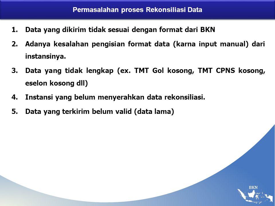 Permasalahan proses Rekonsiliasi Data