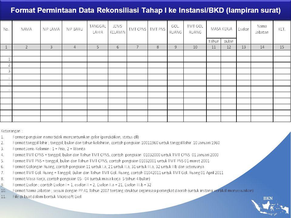 Format Permintaan Data Rekonsiliasi Tahap I ke Instansi/BKD (lampiran surat)