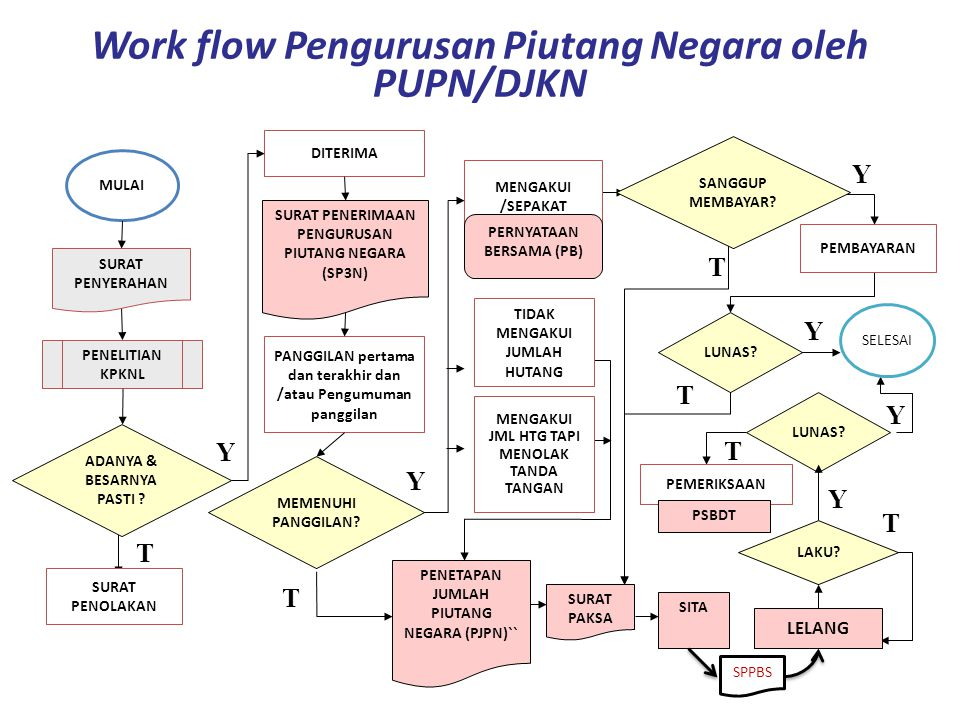 Work flow Pengurusan Piutang Negara oleh PUPN/DJKN