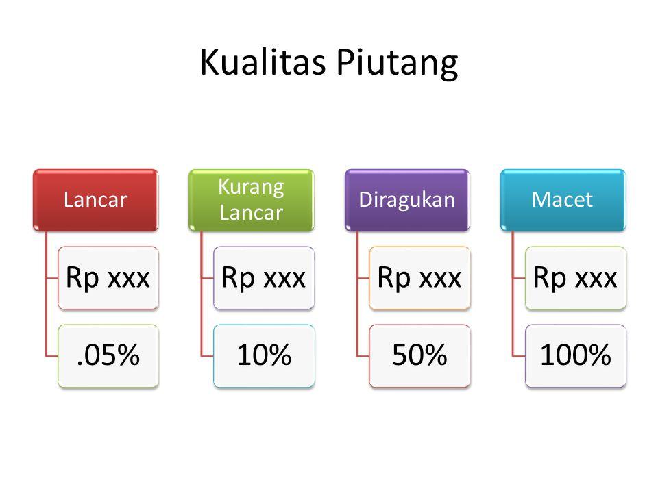 Kualitas Piutang Rp xxx .05% 10% 50% 100% Lancar Kurang Lancar