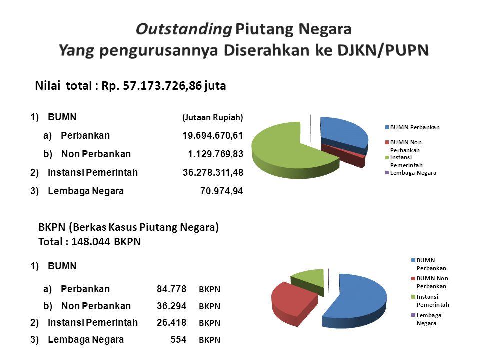 Outstanding Piutang Negara Yang pengurusannya Diserahkan ke DJKN/PUPN
