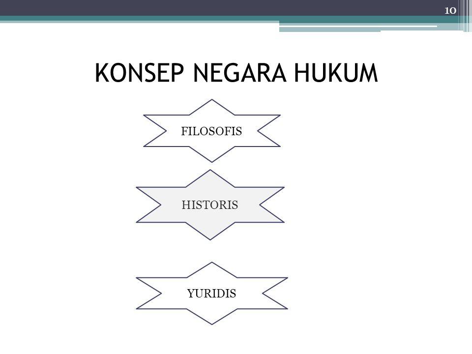 KONSEP NEGARA HUKUM FILOSOFIS HISTORIS YURIDIS