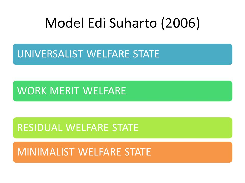 Model Edi Suharto (2006) UNIVERSALIST WELFARE STATE WORK MERIT WELFARE
