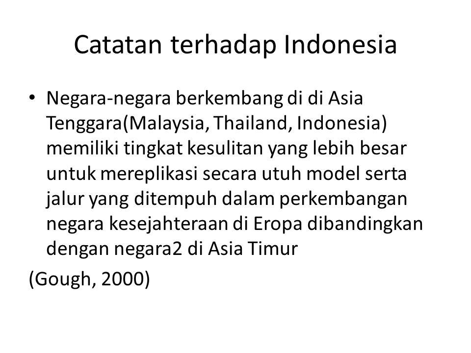 Catatan terhadap Indonesia