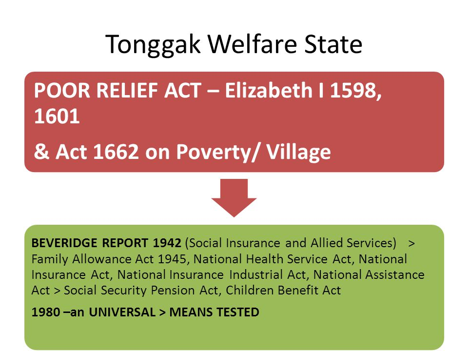 Tonggak Welfare State POOR RELIEF ACT – Elizabeth I 1598, 1601