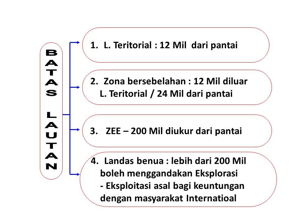 BATAS LAUTAN L. Teritorial : 12 Mil dari pantai