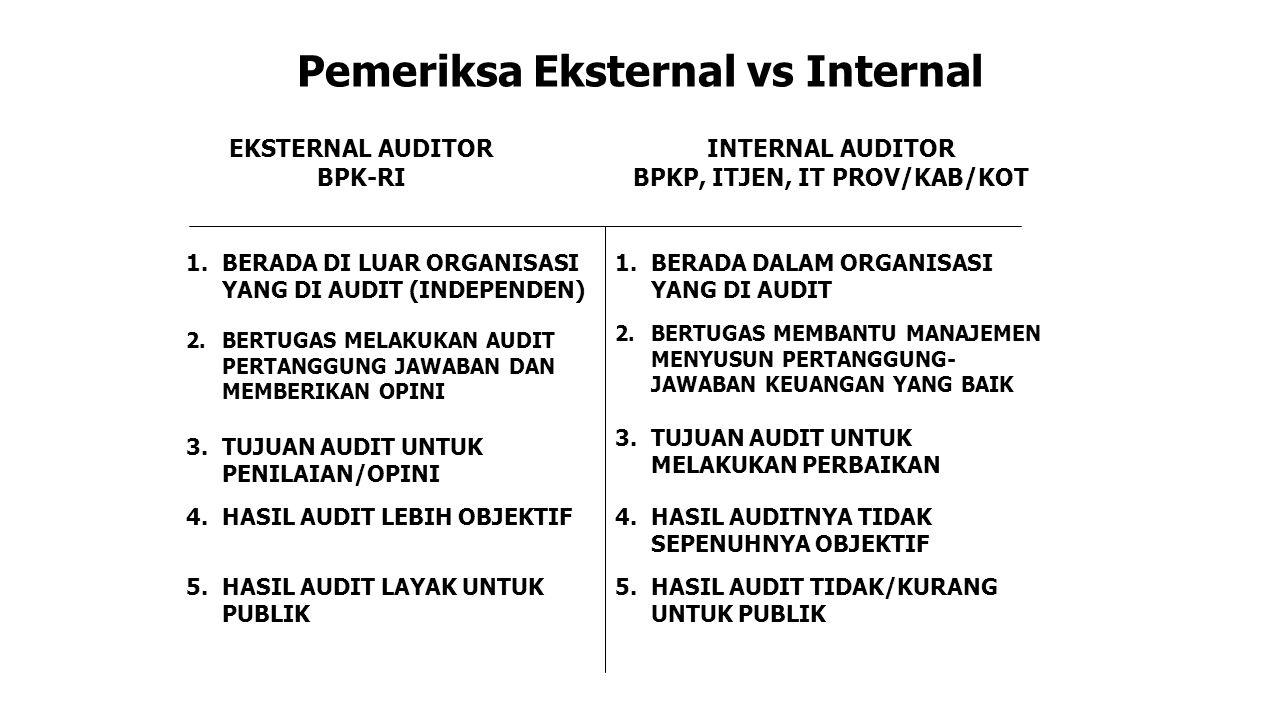 Pemeriksa Eksternal vs Internal