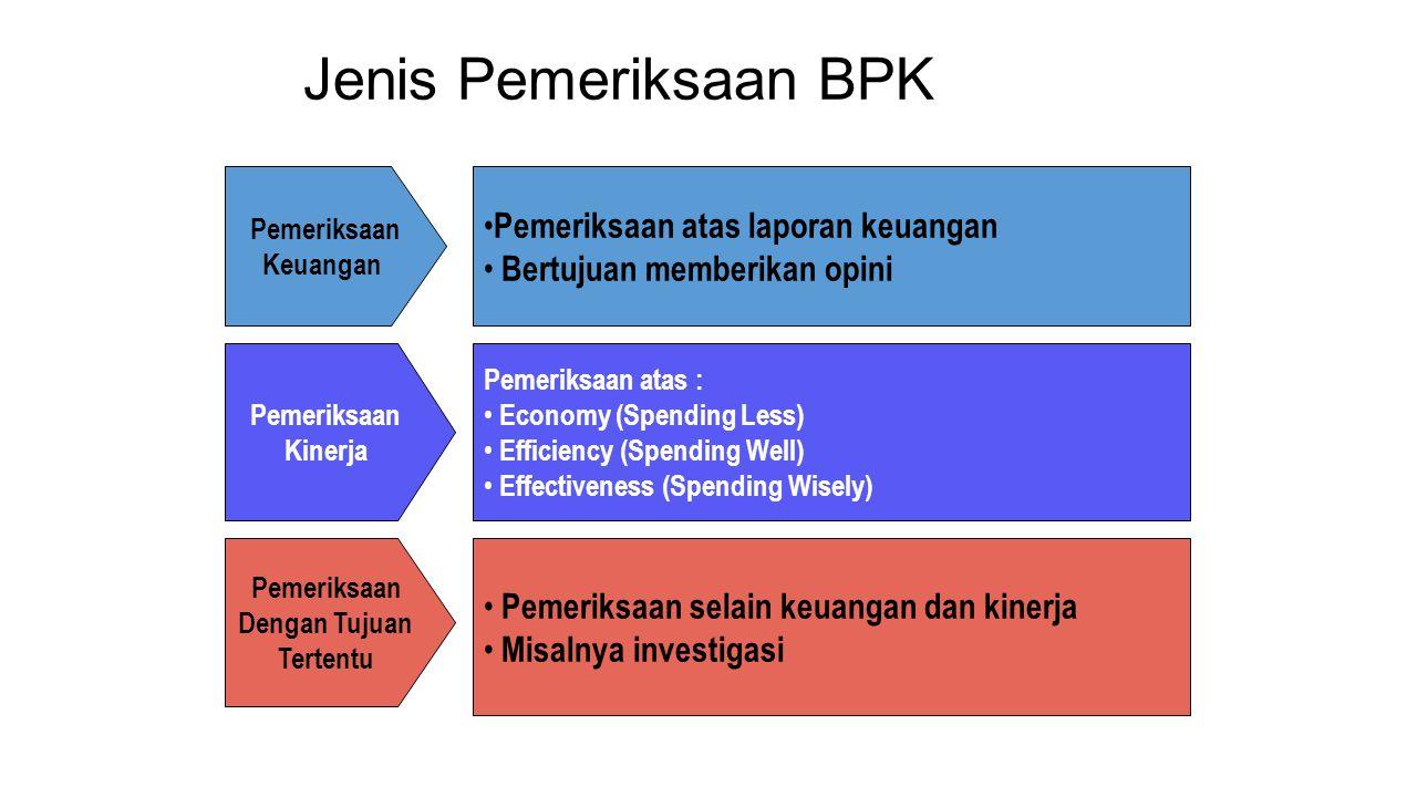 Jenis Pemeriksaan BPK Pemeriksaan atas laporan keuangan