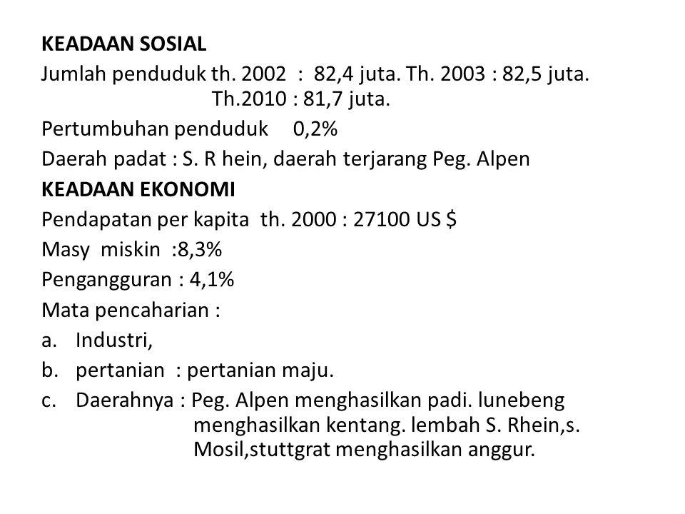 KEADAAN SOSIAL Jumlah penduduk th. 2002 : 82,4 juta. Th. 2003 : 82,5 juta. Th.2010 : 81,7 juta.