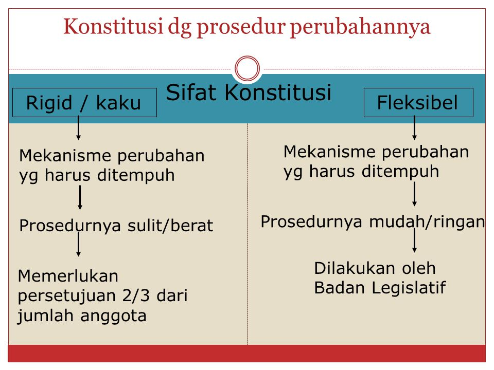 Konstitusi dg prosedur perubahannya