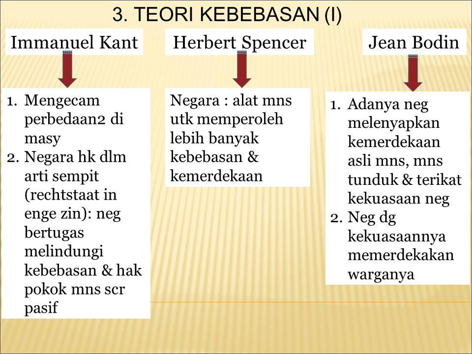 3. TEORI KEBEBASAN (I) Immanuel Kant Herbert Spencer Jean Bodin