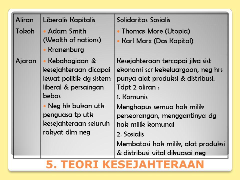 5. TEORI KESEJAHTERAAN Aliran Liberalis Kapitalis Solidaritas Sosialis