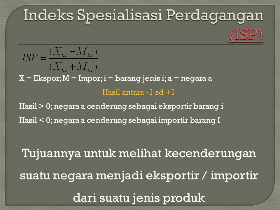 Indeks Spesialisasi Perdagangan (ISP)