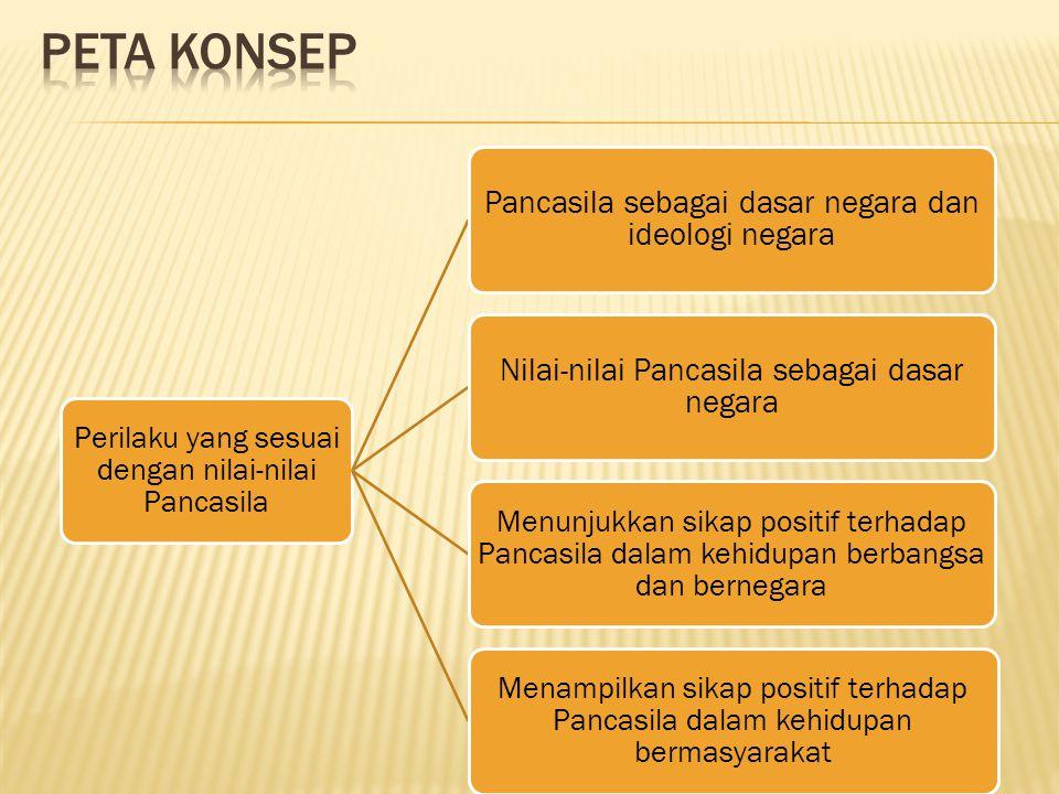 Peta konsep Perilaku yang sesuai dengan nilai-nilai Pancasila