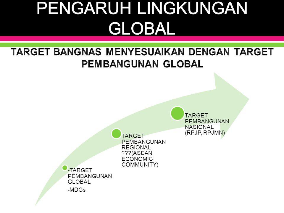 PENGARUH LINGKUNGAN GLOBAL