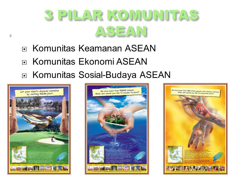 3 PILAR KOMUNITAS ASEAN Komunitas Keamanan ASEAN
