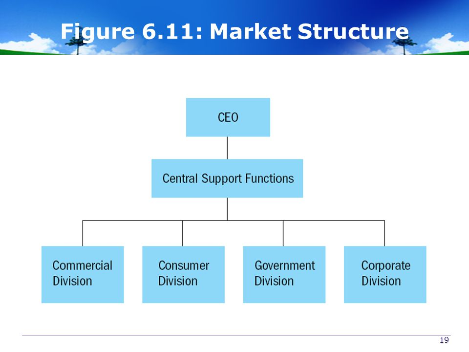 Figure 6.11: Market Structure
