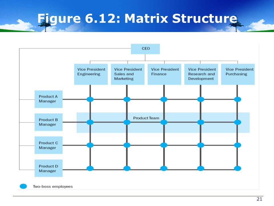 Figure 6.12: Matrix Structure