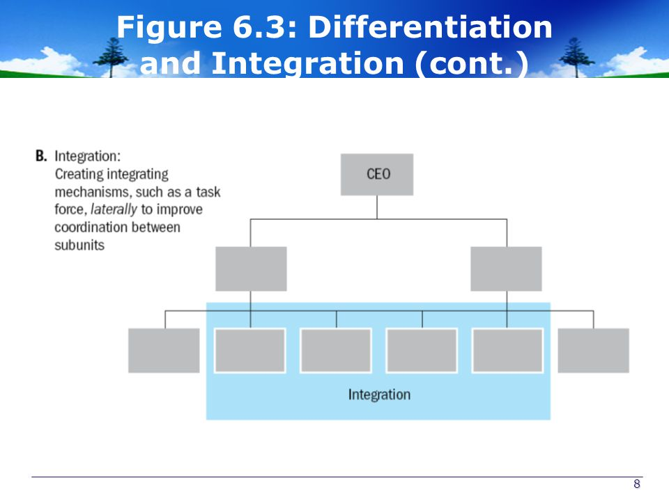 Figure 6.3: Differentiation and Integration (cont.)
