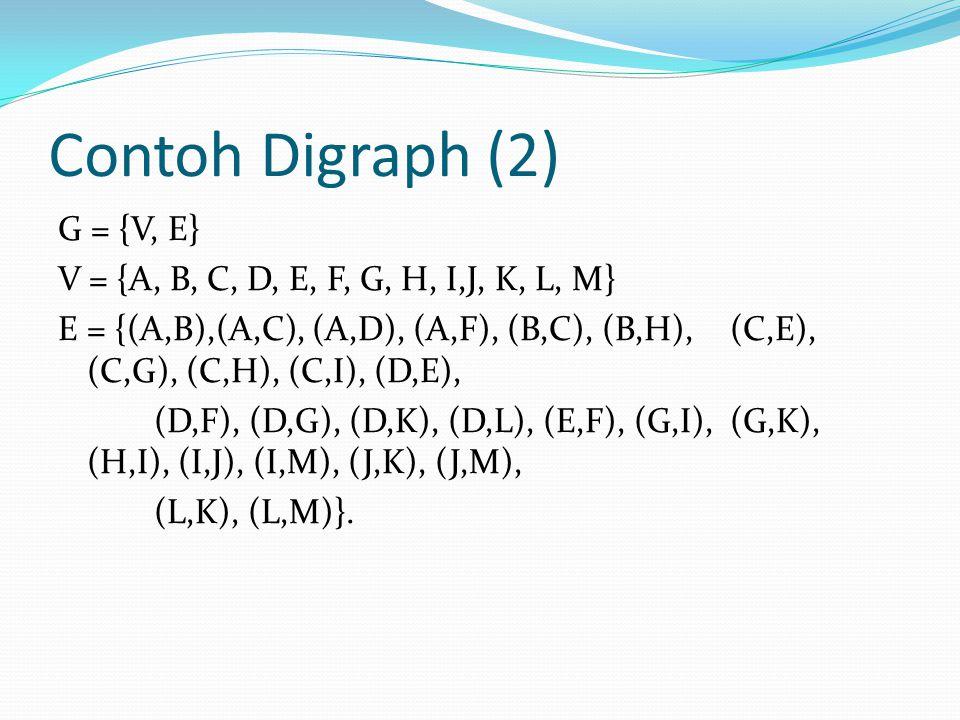 Contoh Digraph (2) G = {V, E}