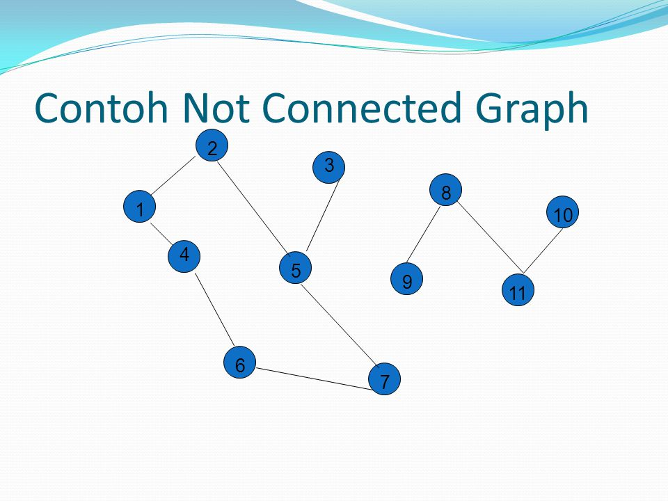 Contoh Not Connected Graph