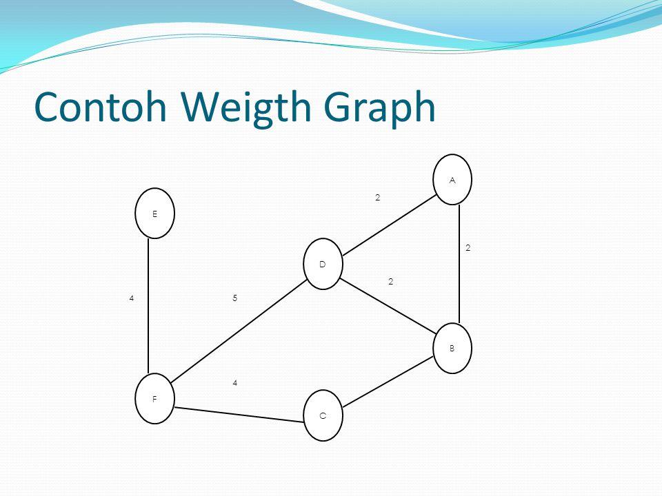 Contoh Weigth Graph B A C E F D 2 4 5