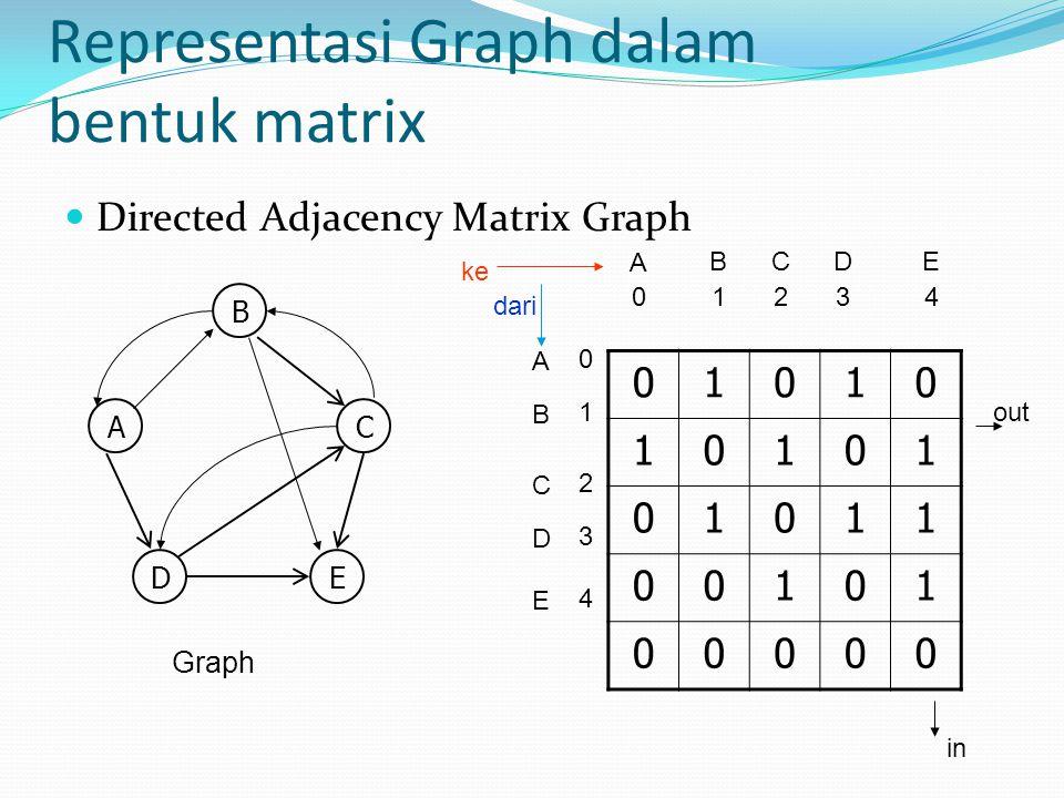Representasi Graph dalam bentuk matrix