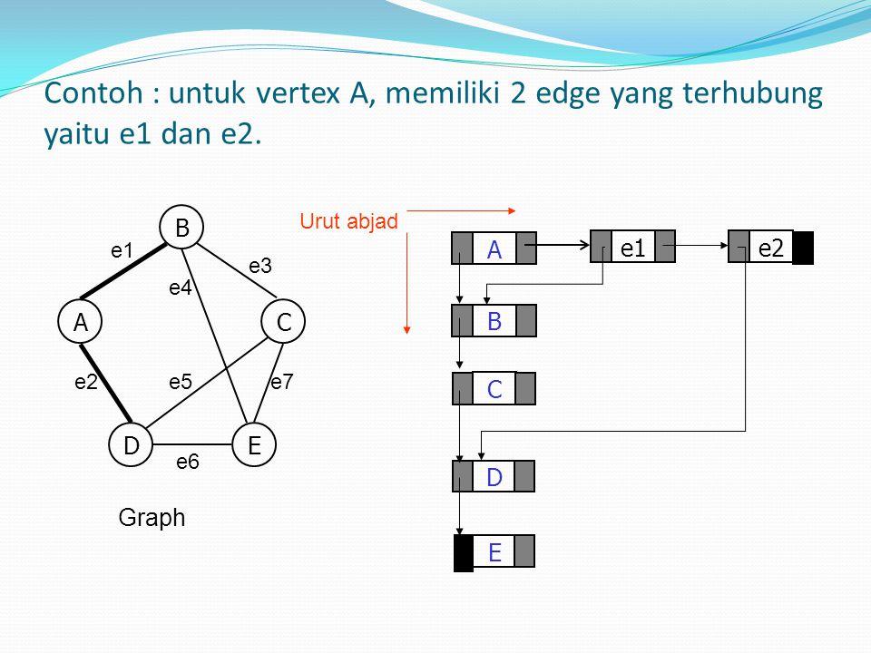 Contoh : untuk vertex A, memiliki 2 edge yang terhubung yaitu e1 dan e2.