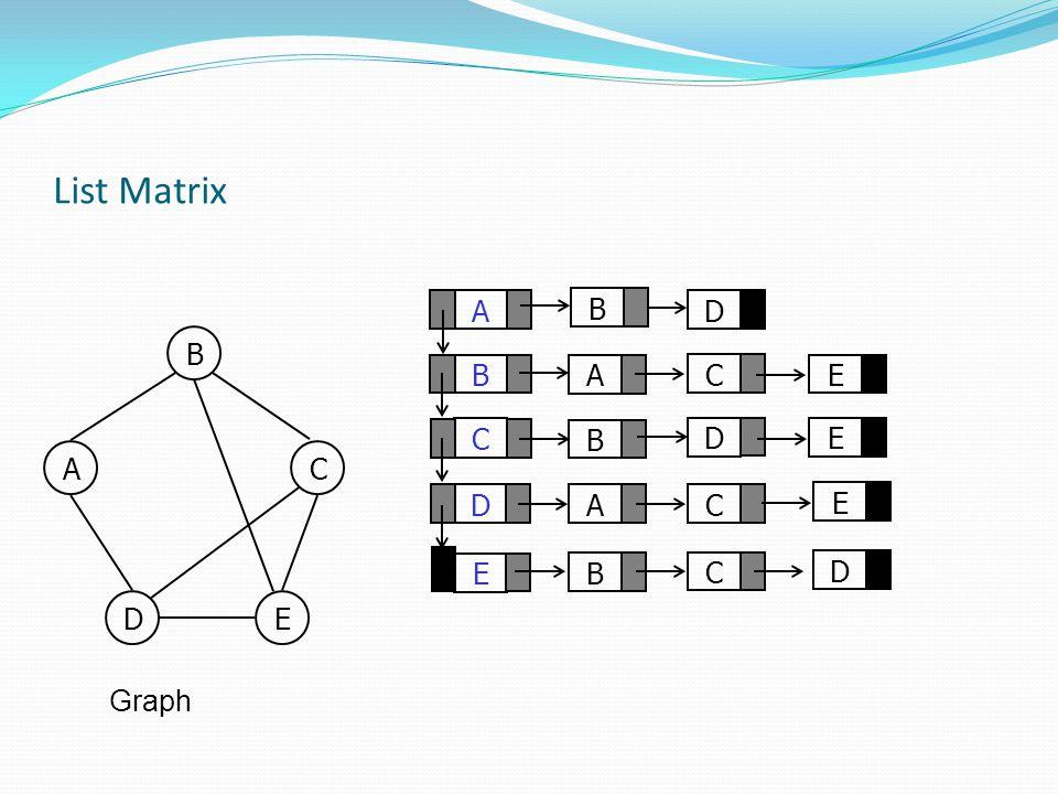 List Matrix A B D B B A C E C B D E A C D A C E E B C D D E Graph