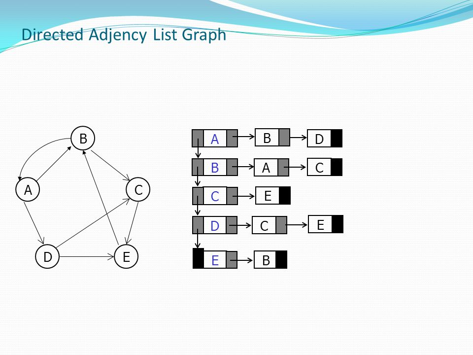 Directed Adjency List Graph