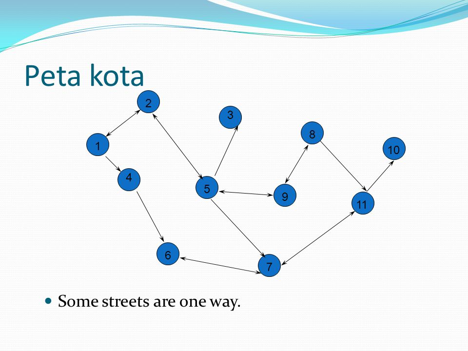 Peta kota 2 3 8 10 1 4 5 9 11 6 7 Some streets are one way.