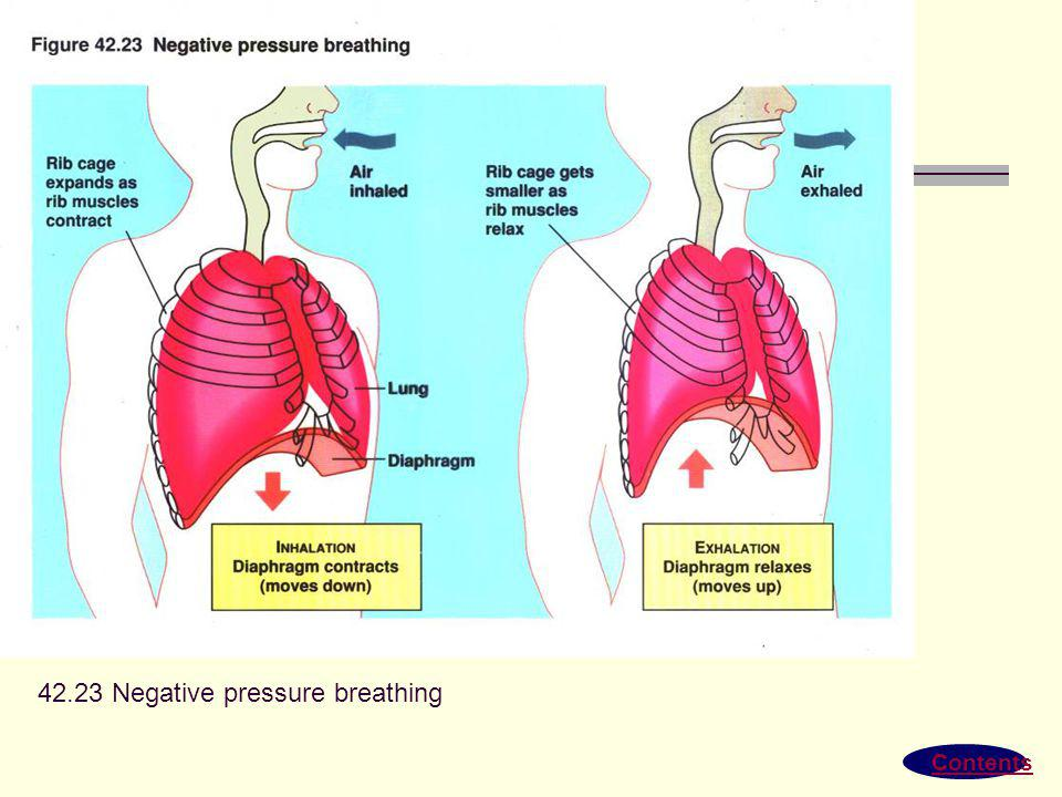 42.23 Negative pressure breathing