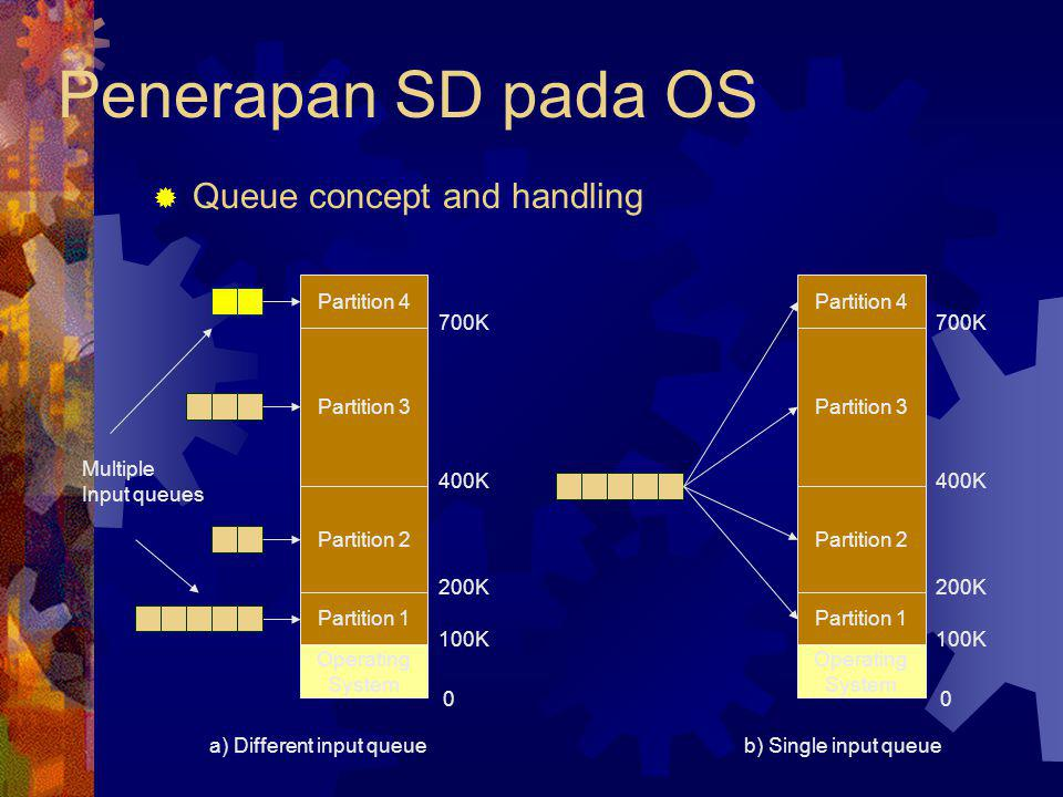 Penerapan SD pada OS Queue concept and handling Partition 4
