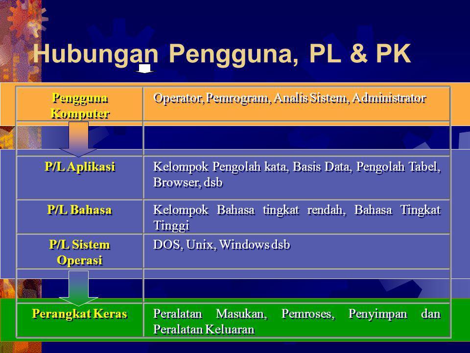 Hubungan Pengguna, PL & PK