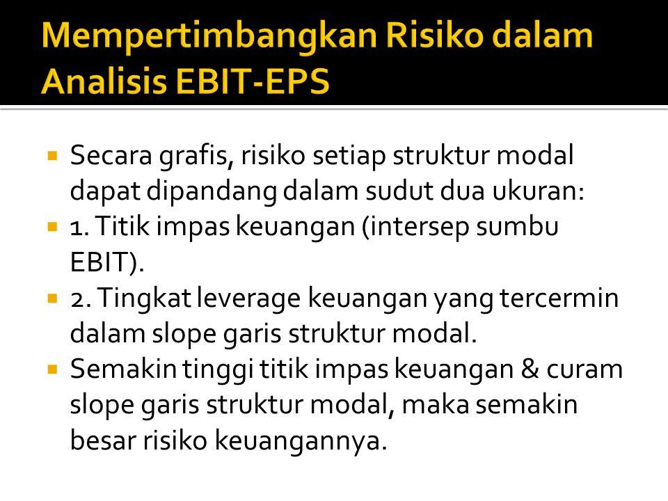 Mempertimbangkan Risiko dalam Analisis EBIT-EPS
