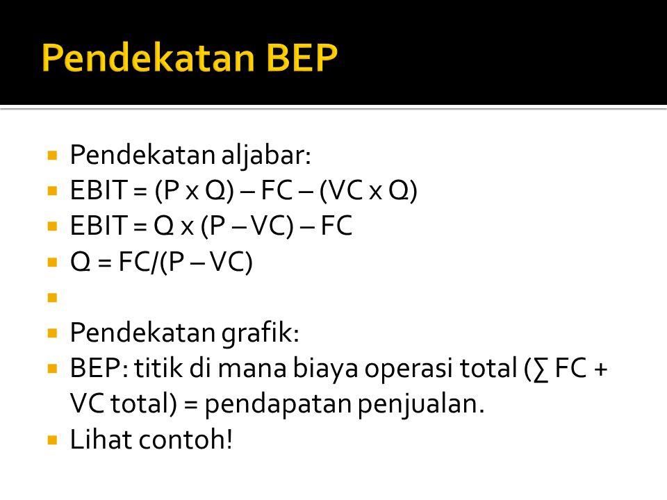 Pendekatan BEP Pendekatan aljabar: EBIT = (P x Q) – FC – (VC x Q)