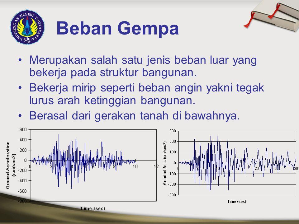 Beban Gempa Merupakan salah satu jenis beban luar yang bekerja pada struktur bangunan.