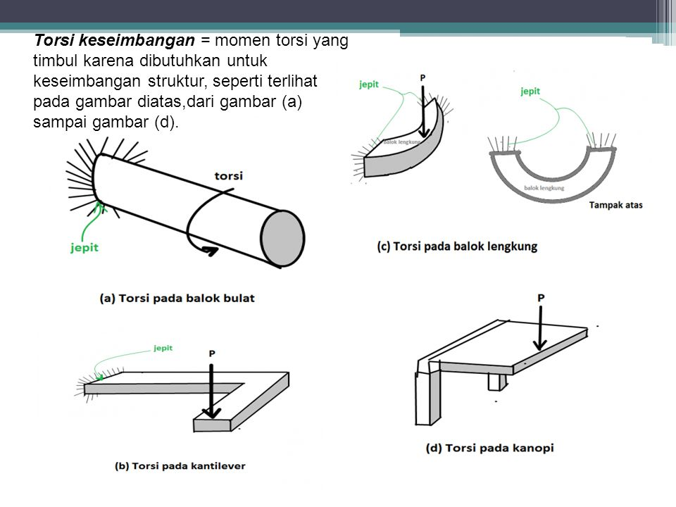 Torsi keseimbangan = momen torsi yang timbul karena dibutuhkan untuk keseimbangan struktur, seperti terlihat pada gambar diatas,dari gambar (a) sampai gambar (d).