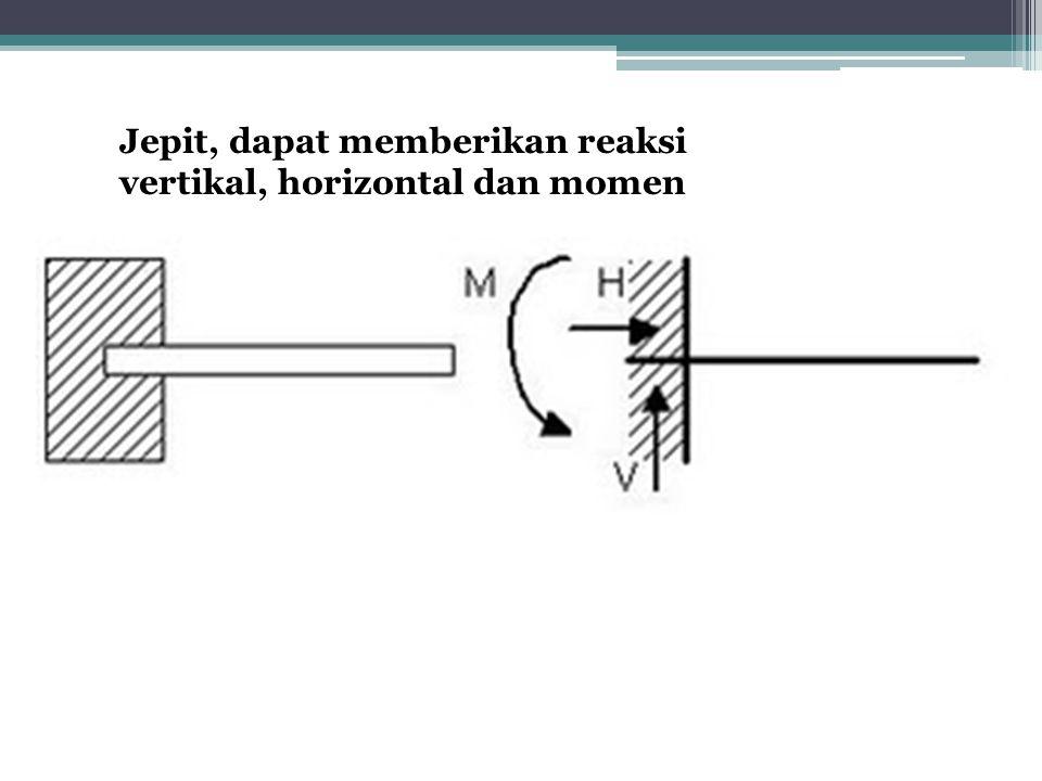 Jepit, dapat memberikan reaksi vertikal, horizontal dan momen