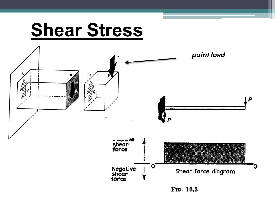 Shear Stress point load