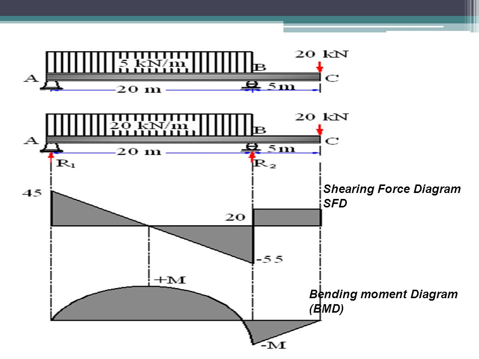 Shearing Force Diagram