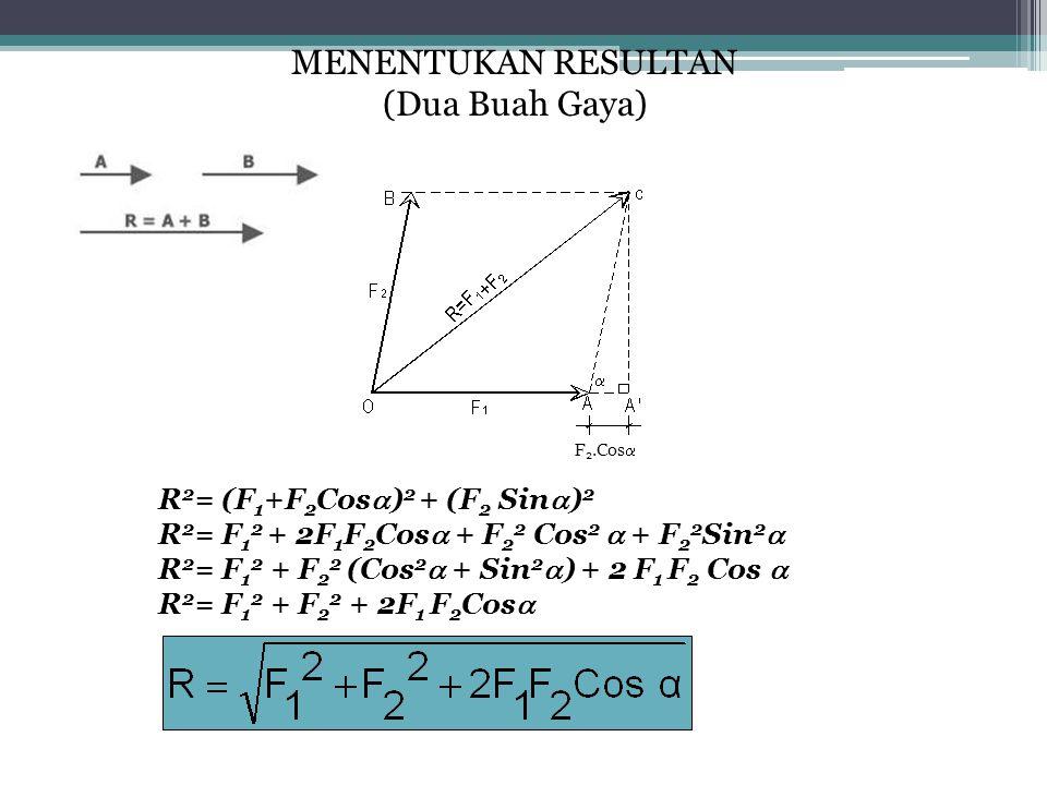 MENENTUKAN RESULTAN (Dua Buah Gaya) R2= (F1+F2Cos)2 + (F2 Sin)2
