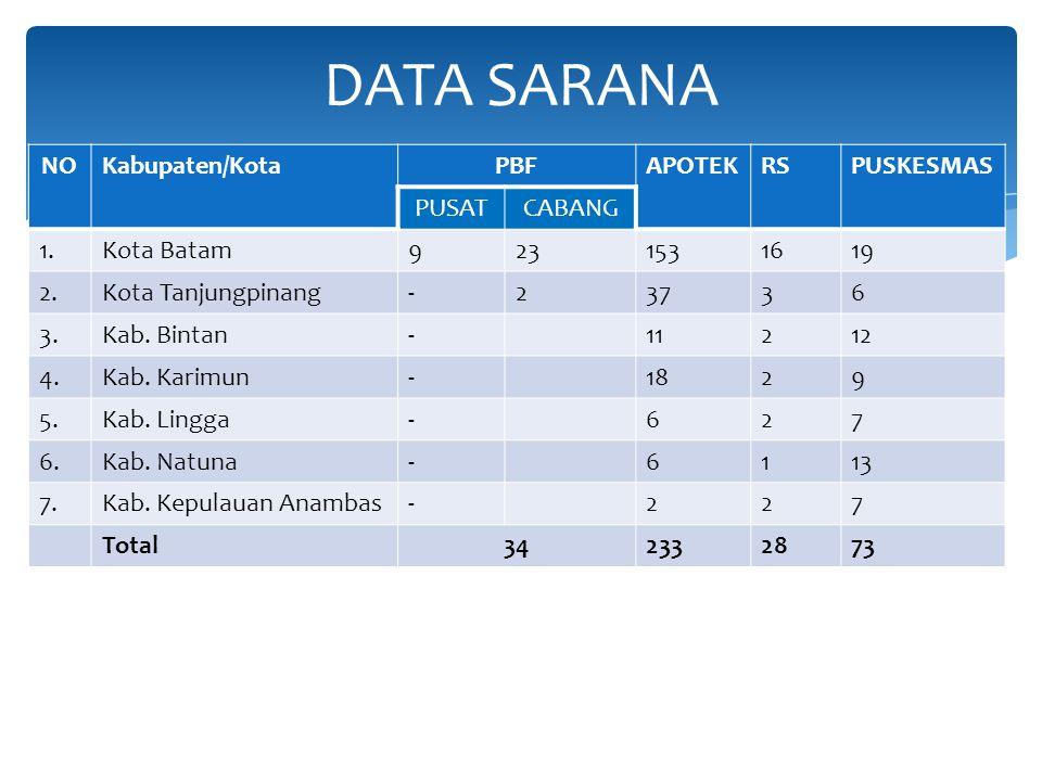 DATA SARANA NO Kabupaten/Kota PBF APOTEK RS PUSKESMAS PUSAT CABANG 1.