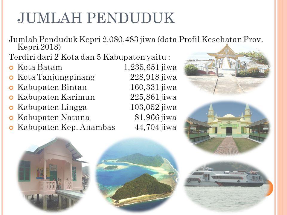 JUMLAH PENDUDUK Jumlah Penduduk Kepri 2,080,483 jiwa (data Profil Kesehatan Prov. Kepri 2013) Terdiri dari 2 Kota dan 5 Kabupaten yaitu :