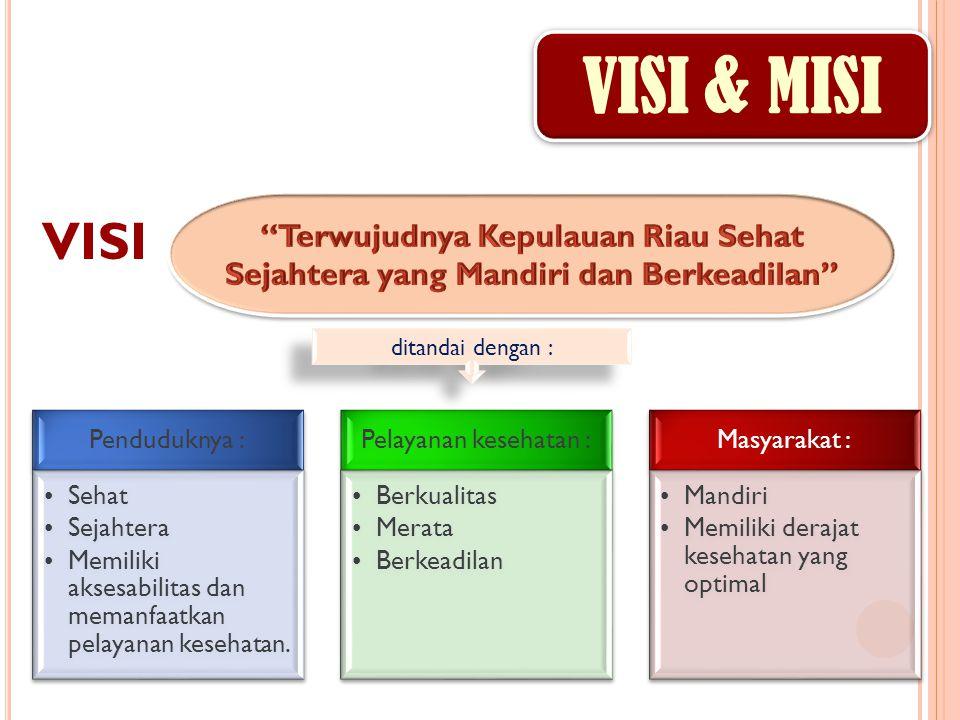 VISI & MISI Terwujudnya Kepulauan Riau Sehat Sejahtera yang Mandiri dan Berkeadilan VISI. ditandai dengan :